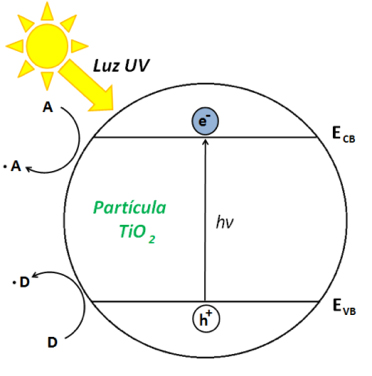 Filtros UV