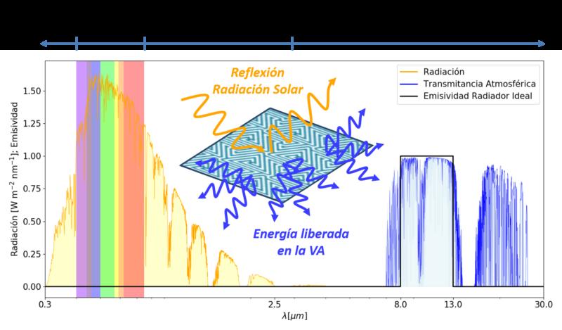 AEVOMETA – Algoritmos EVOlutivos aplicados a dispositivos de enfriamiento radiativo pasivo ultracompactos basados en METAsuperficies